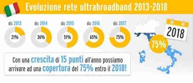 A che punto è la digitalizzazione in Italia?